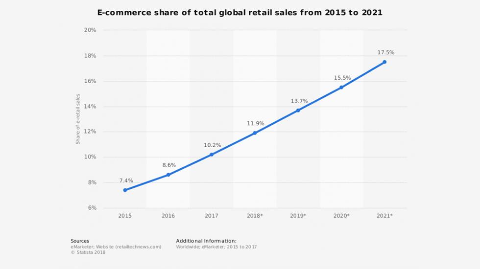 Ecommerce Global Share